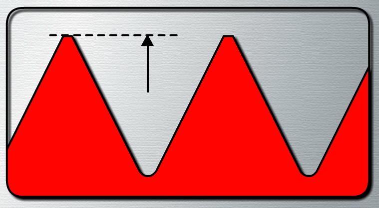 Thread Anatomy Outside Diameter