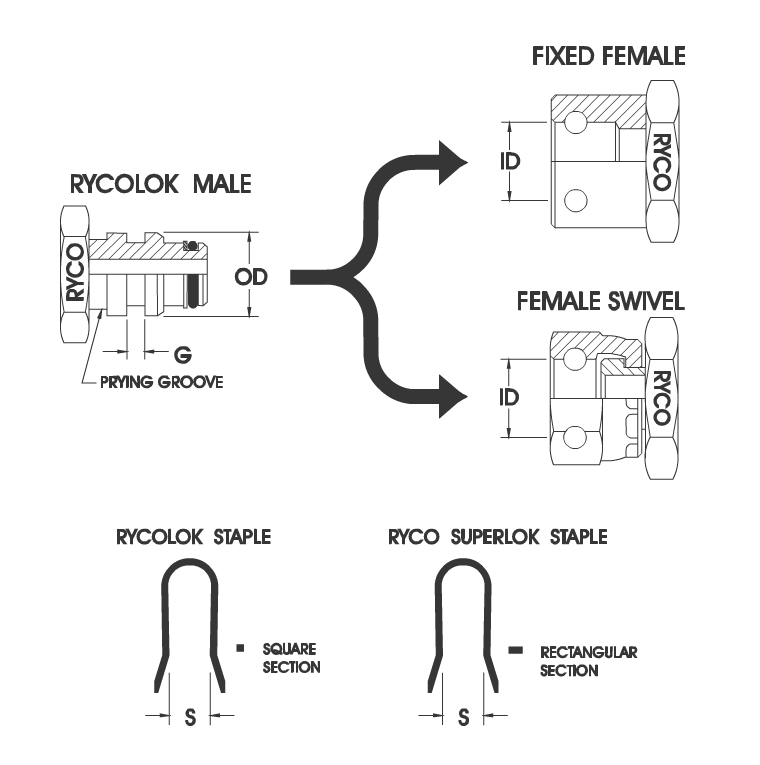 RYCOLOK Staple Connector Male Female