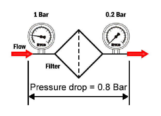 Hydraulic Filters - Pressure Drop Across A Filter