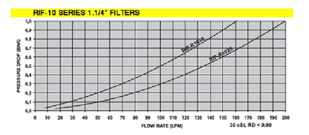Hydraulic Filters - Pressure Drop Chart - RIF 10