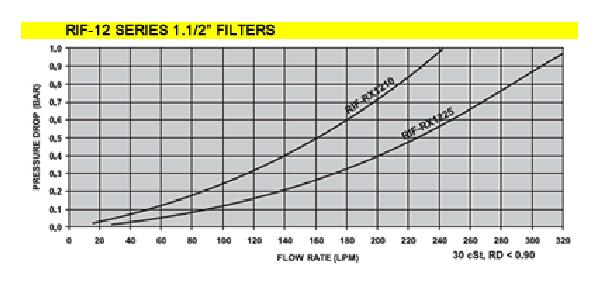 Hydraulic Filters - Pressure Drop Chart - RIF 12