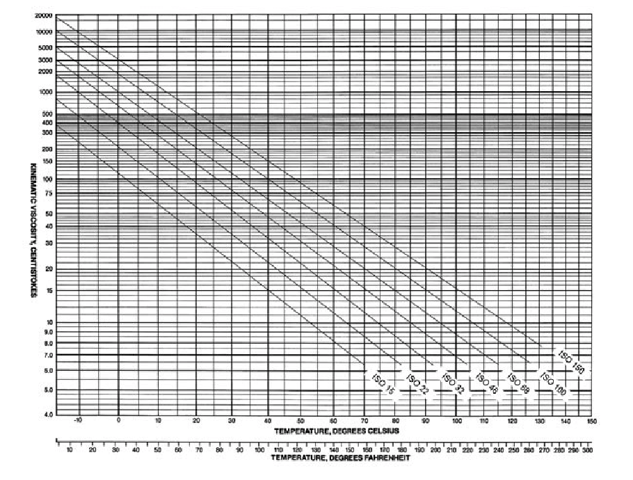 Hydraulic Filters - Pressure Drop Chart Example