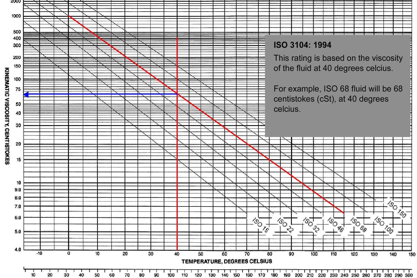 Hydraulic Filters - Pressure Drop Chart Calculation - ISO 3104