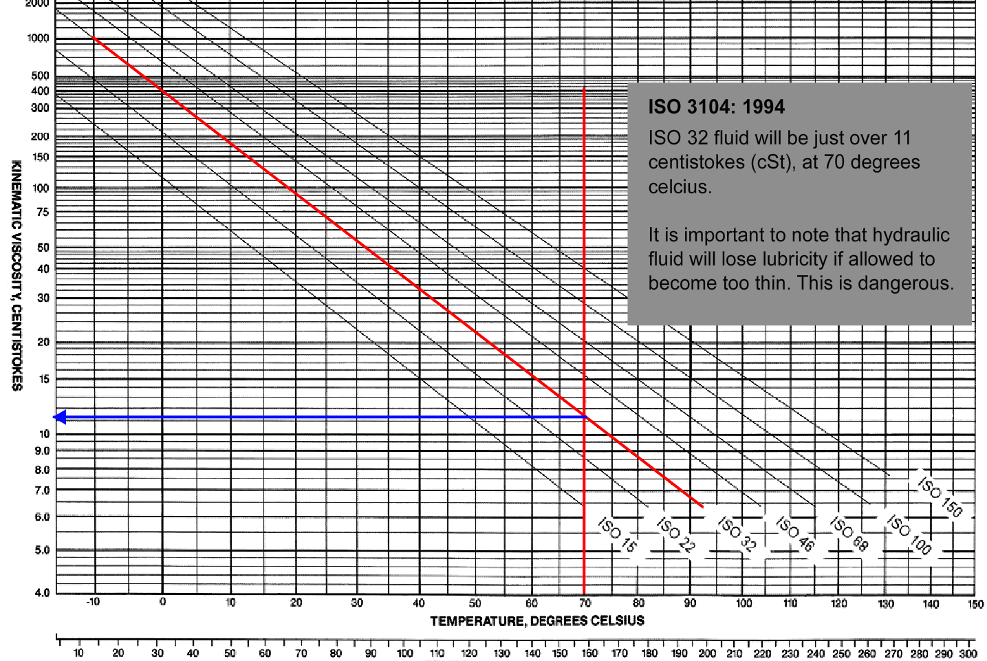 Hydraulic Filters - Pressure Drop Chart Calculation - ISO 3104 70 degrees (hot)