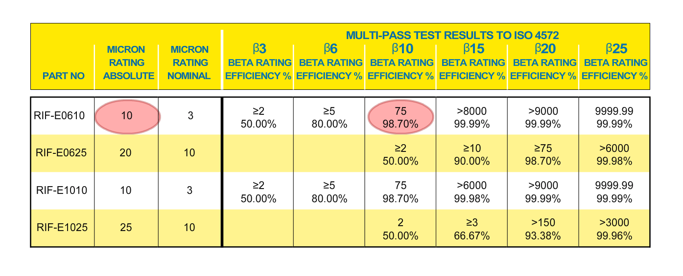 Hydraulic Filters - Multi-Pass Test Results