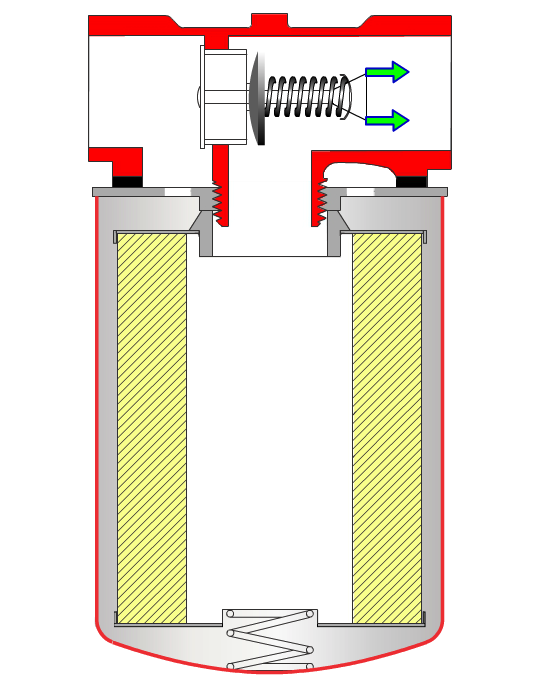 Hydraulic Filters - Bypass Filtering