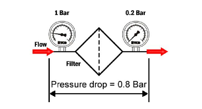 hydraulic filters pressure drop