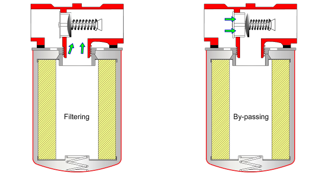 Understanding Filtration - Fluid Cleanliness & Filter Efficiency
