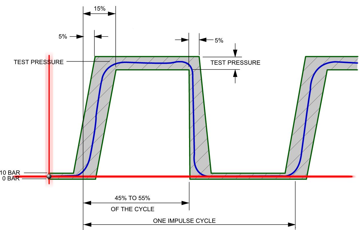 Impulse Curve Graph