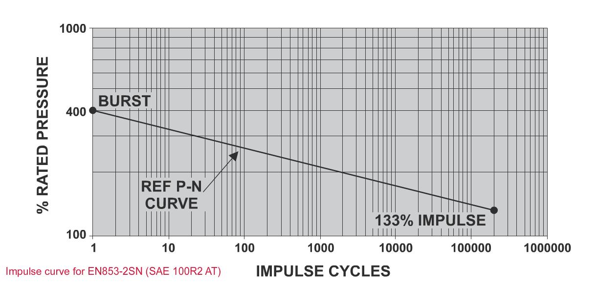 Impulse Testing - P N Curve