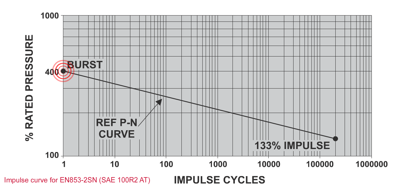 Impulse Testing - P N Curve Burst Point