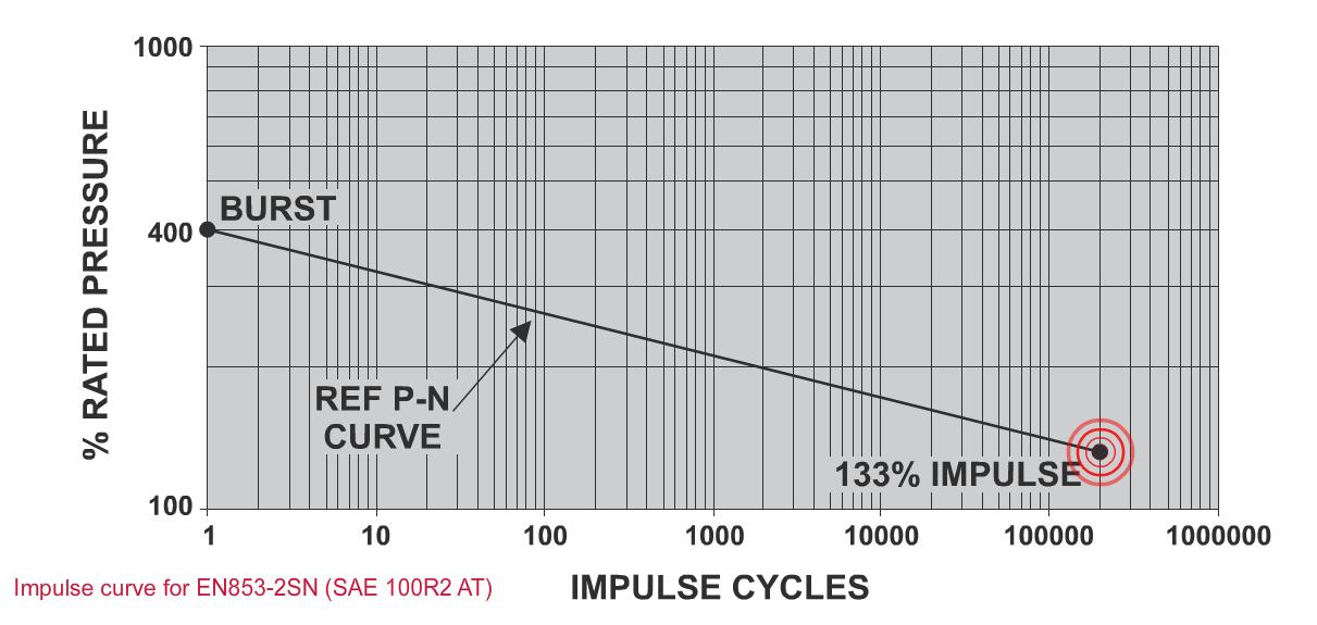 Impulse Testing - P N Curve Working Pressure