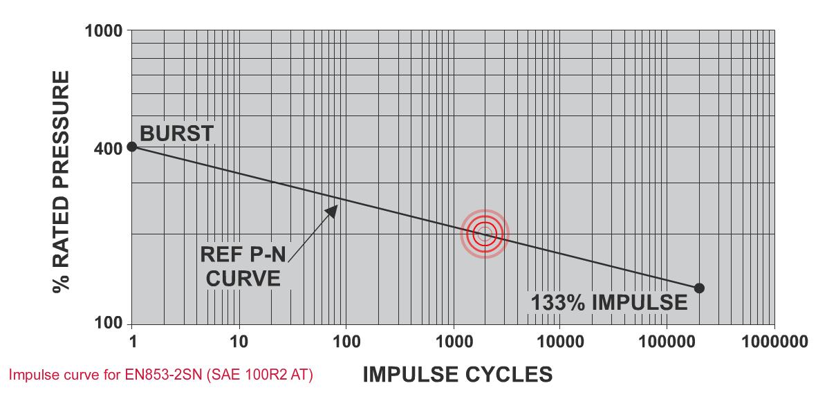 Impulse Testing - P N Curve Accelerated Test