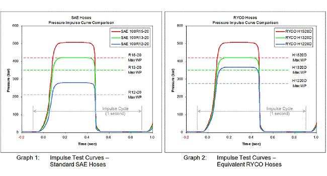 impulse curves hydraulic hose testing