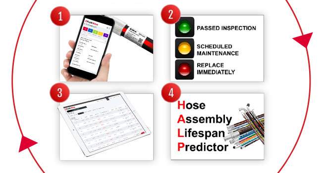 HALP® – Hose Assembly Lifespan Predictor