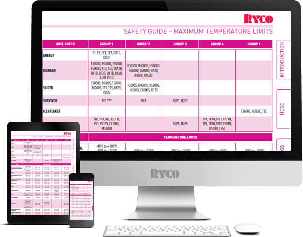 RYCO Safety Guide Maximum temperature limits